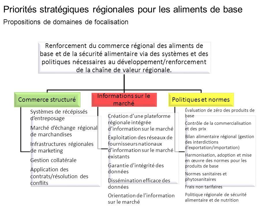 Renforcement du commerce régional des aliments de base et de la sécurité alimentaire via des systèmes et des politiques nécessaires au développement/renforcement de la chaîne de valeur régionale.