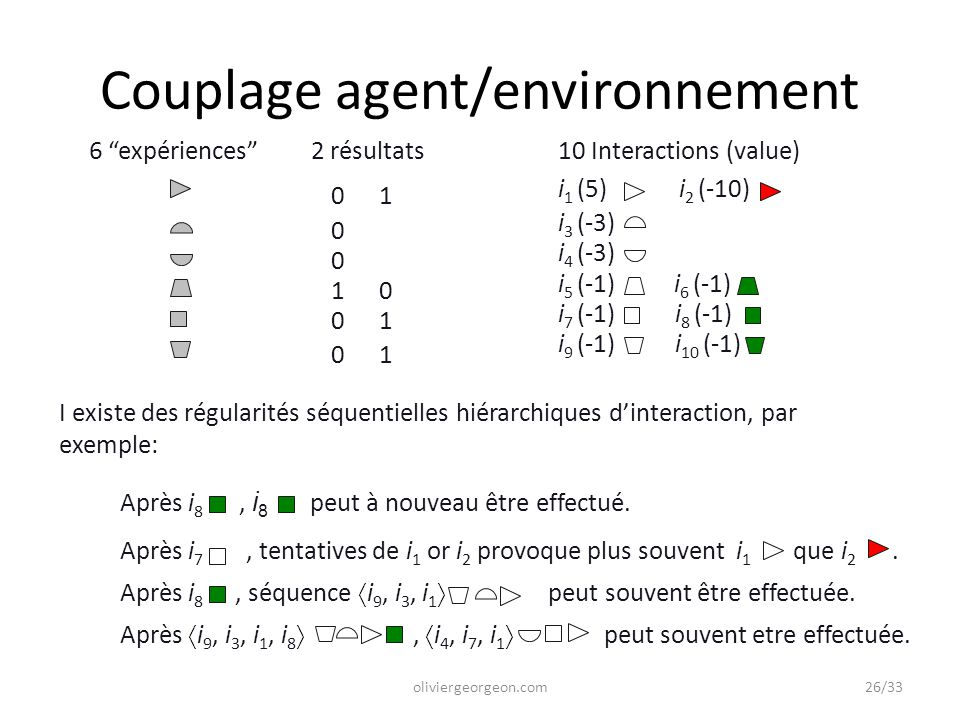 "6 ""expériences"" I existe des régularités séquentielles hiérarchiques d'interaction, par exemple: Après i 7, tentatives de i 1 or i 2 provoque plus sou"