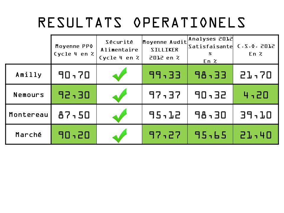 RESULTATS OPERATIONELS Moyenne PPO Cycle 4 en % Sécurité Alimentaire Cycle 4 en % Moyenne Audit SILLIKER 2012 en % Analyses 2012 Satisfaisante s En %