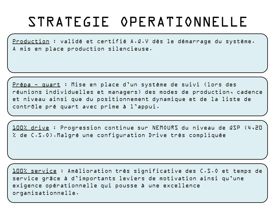 STRATEGIE OPERATIONNELLE Production : validé et certifié A.Q.V dès le démarrage du système. A mis en place production silencieuse. Prépa - quart : Mis