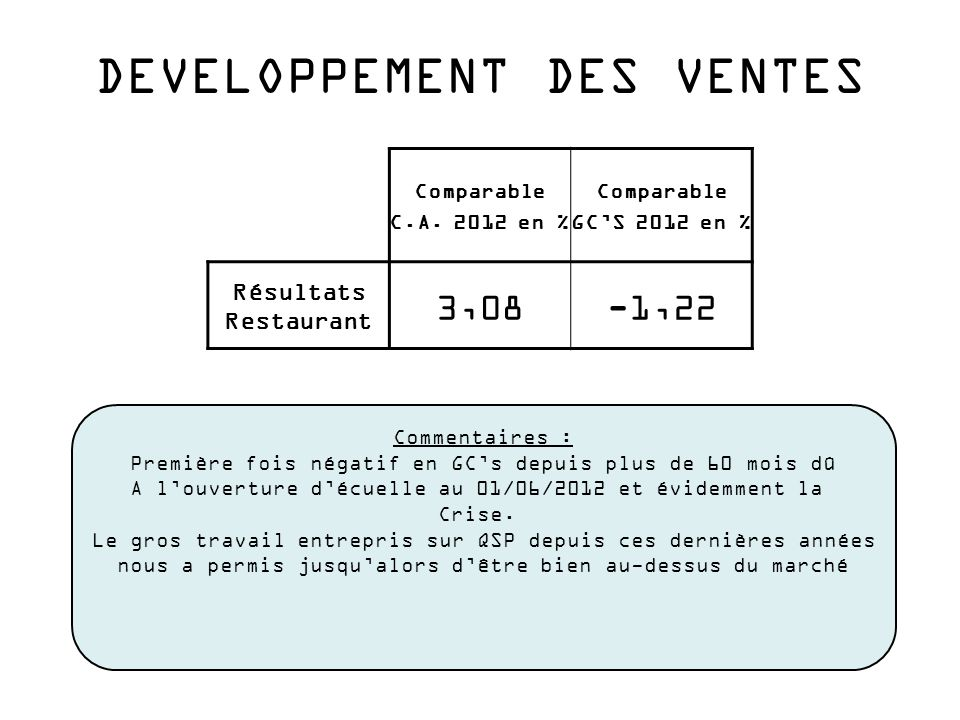 DEVELOPPEMENT DES VENTES Comparable C.A.