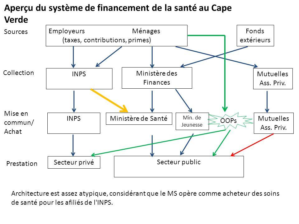 Quelques observations Inéquité d accès aux soins de santé – Géographiquement, disponibilité des services – Les assurés ont accès à un plus vaste paquet 2 acheteurs: MS (pour les services publiques, sans séparation de la fonction de l achat et prestation) et INPS (pour le secteur privé) Faible degré d achat stratégique => source d inefficiences Faible régulation du secteur privé => peut-être dépenses élevées pour INPS et les ménages (paiement directs) => source d inefficiences