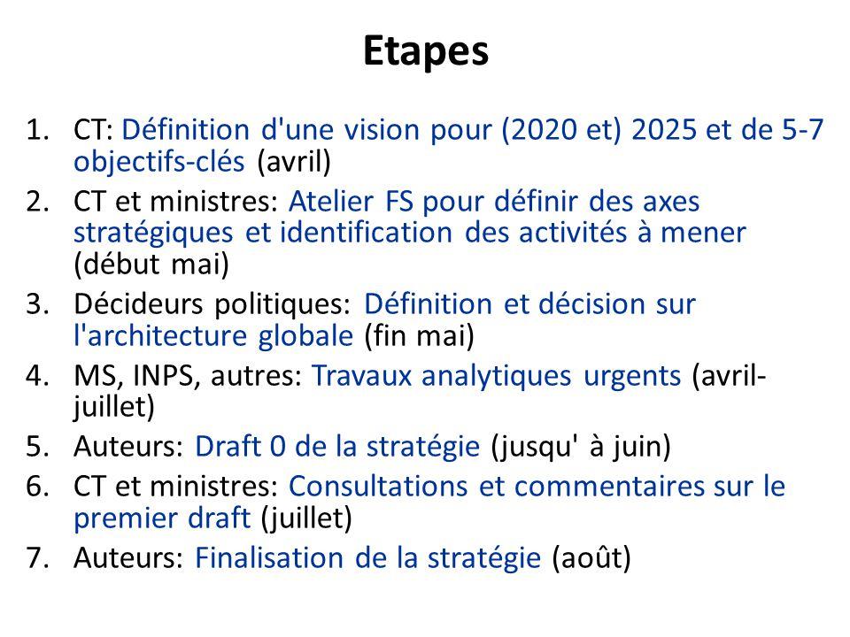 Stratégie de FS pour la CSU: Objectifs proposés 1.Clarification/révision de l'architecture du système de FS, specification du rôle de l'INPS, et transformation du MS dans un acheteur stratégique; 2.Spécification de l'approche principale de l'extension de la CSU, à travers de l'INPS (afiliation) et le MS (systématisation de l exemption) La concretisation des objectifs suivants sont largement determines par les decisions autour des Objectifs 1 et 2: 3.Révision des mécanismes de paiement, y inclut une revision des critères des allocations budgétaires aux prestataires publics => budgets globaux, combiné avec paiement par cas 4.Définition d'un paquet des soins de santé, y inclut la révision des mécanismes de co-paiement pour les différents niveaux de prestations, considérant la capacité à payer des pauvres et groups vulnérables.