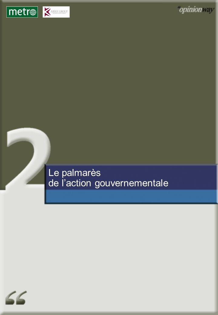 Le palmarès de l'action gouvernementale