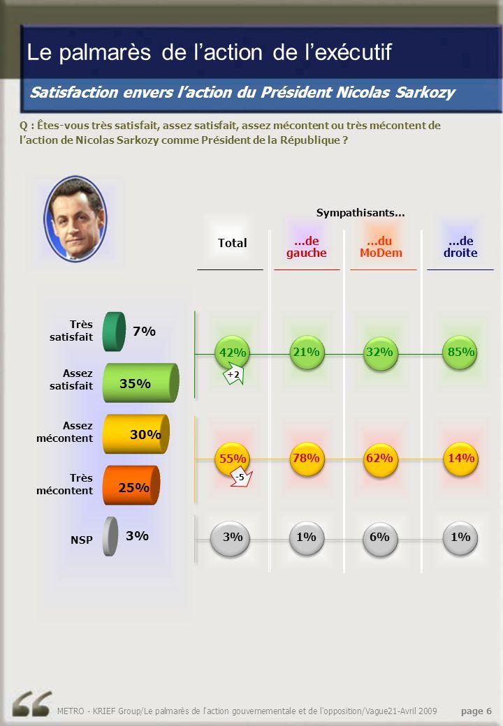 Satisfaction envers l'action du Président Nicolas Sarkozy Le palmarès de l'action de l'exécutif Q : Êtes-vous très satisfait, assez satisfait, assez mécontent ou très mécontent de l'action de Nicolas Sarkozy comme Président de la République .