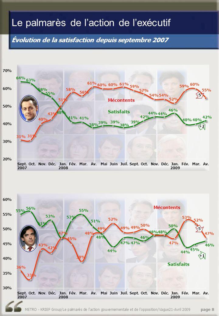Évolution de la satisfaction depuis septembre 2007 Le palmarès de l'action de l'exécutif METRO - KRIEF Group/Le palmarès de l action gouvernementale et de l opposition/Vague21-Avril 2009 page 8 Satisfaits Mécontents Satisfaits Mécontents -5 +1+2 Jan.