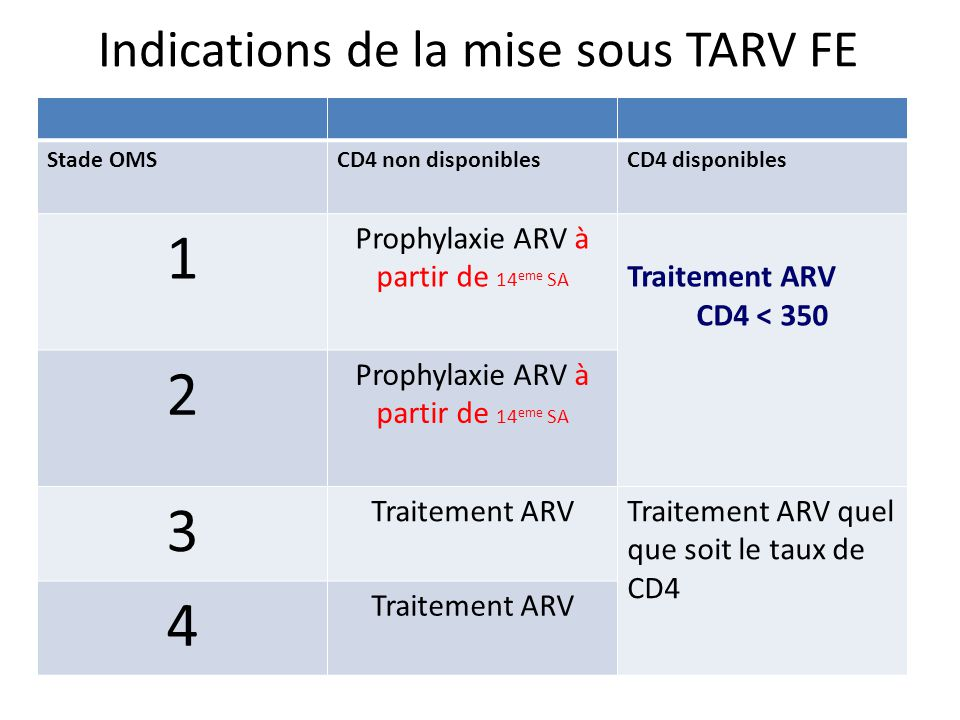 Indications de la mise sous TARV FE Stade OMSCD4 non disponiblesCD4 disponibles 1 Prophylaxie ARV à partir de 14 eme SA Traitement ARV CD4 < 350 2 Prophylaxie ARV à partir de 14 eme SA 3 Traitement ARVTraitement ARV quel que soit le taux de CD4 4 Traitement ARV