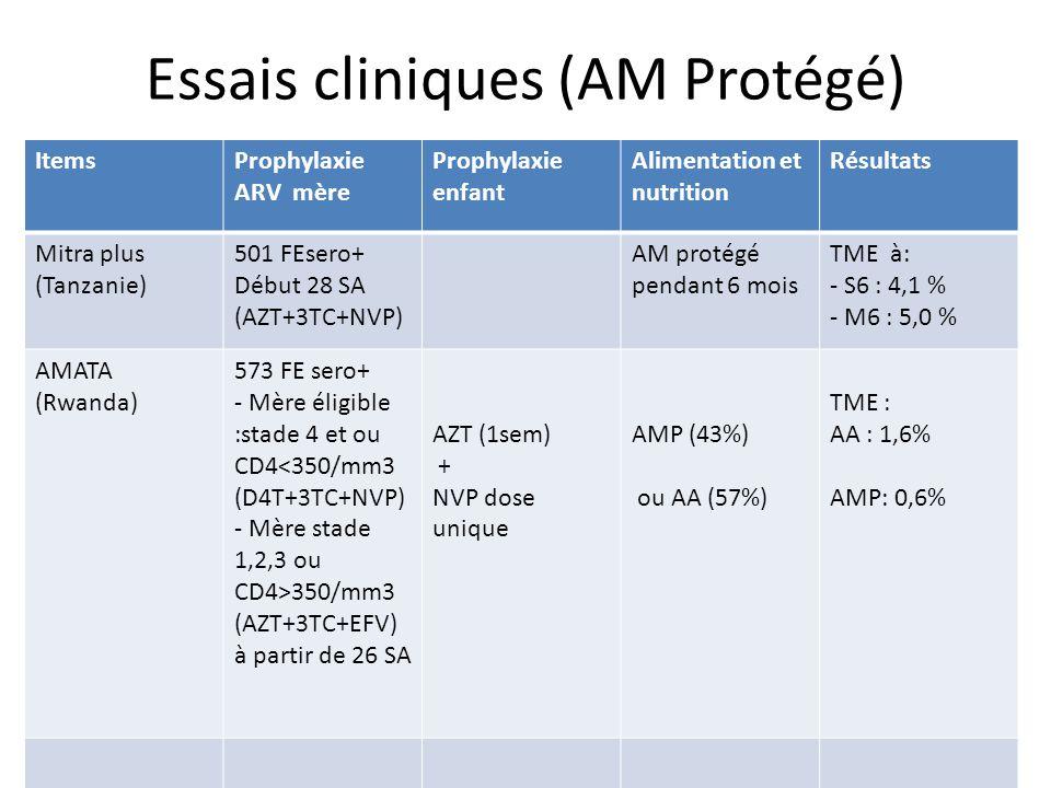 Essais cliniques (AM Protégé) ItemsProphylaxie ARV mère Prophylaxie enfant Alimentation et nutrition Résultats Mitra plus (Tanzanie) 501 FEsero+ Début 28 SA (AZT+3TC+NVP) AM protégé pendant 6 mois TME à: - S6 : 4,1 % - M6 : 5,0 % AMATA (Rwanda) 573 FE sero+ - Mère éligible :stade 4 et ou CD4<350/mm3 (D4T+3TC+NVP) - Mère stade 1,2,3 ou CD4>350/mm3 (AZT+3TC+EFV) à partir de 26 SA AZT (1sem) + NVP dose unique AMP (43%) ou AA (57%) TME : AA : 1,6% AMP: 0,6%