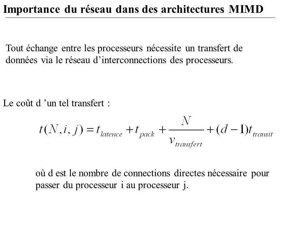 Importance du réseau dans des architectures MIMD Tout échange entre les processeurs nécessite un transfert de données via le réseau d'interconnections