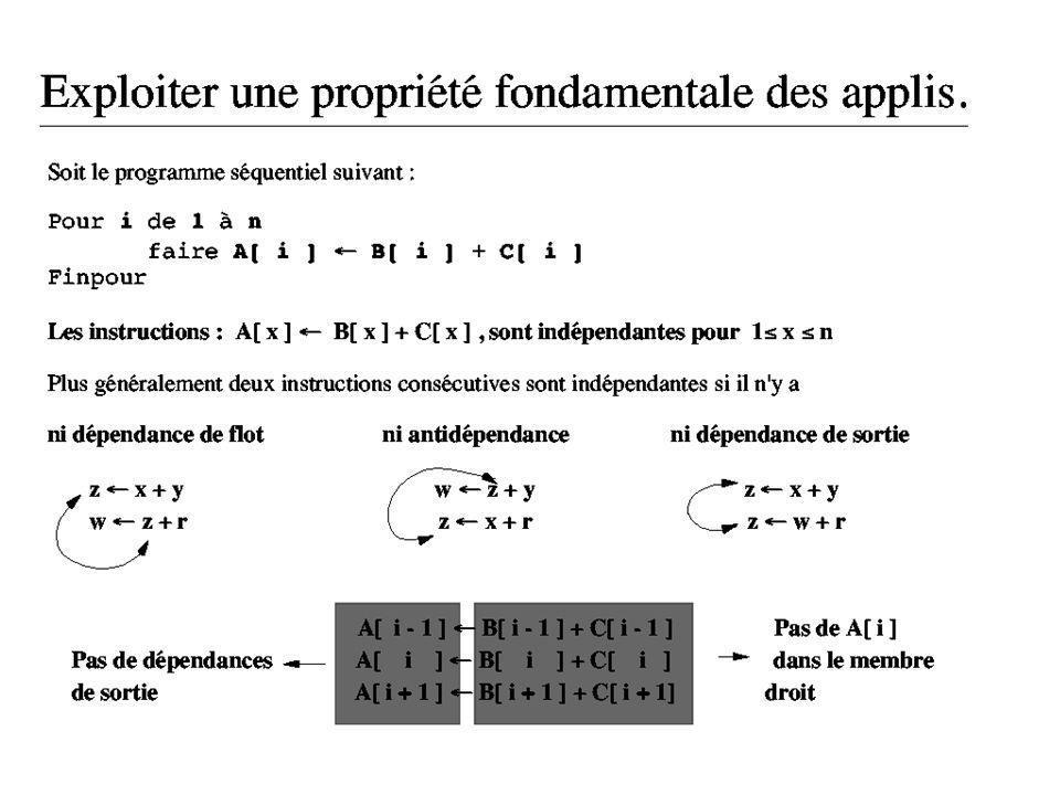 Les modèles de programmation parallèle - par des données parallèles [HPF] [Open MP] : introduction de nouveaux types de données (vecteur parallèle) et de nouvelles instructions (FORALL).