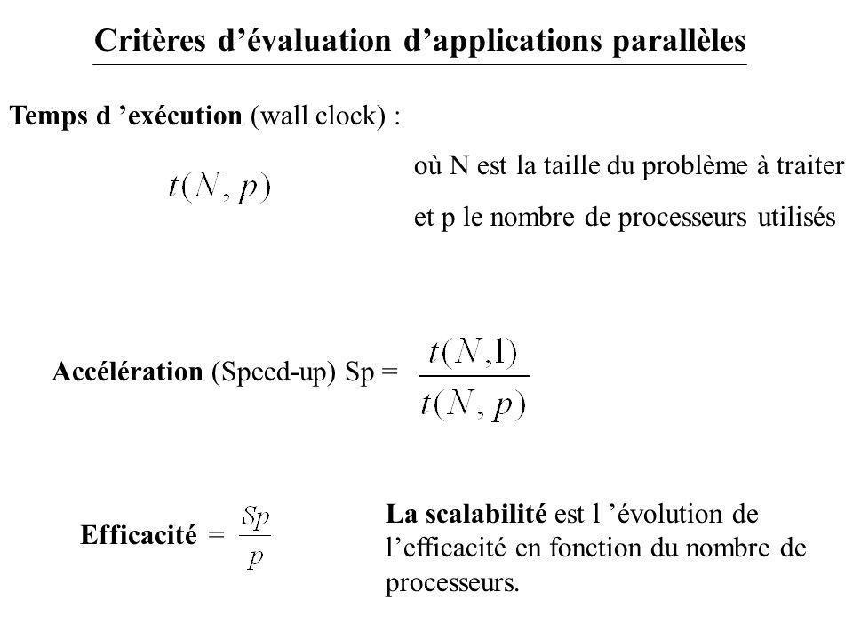 Accélération (Speed-up) Sp = Temps d 'exécution (wall clock) : où N est la taille du problème à traiter et p le nombre de processeurs utilisés Efficac