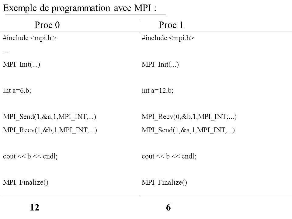 Exemple de programmation avec MPI : #include... MPI_Init(...) int a=6,b; MPI_Send(1,&a,1,MPI_INT,...) MPI_Recv(1,&b,1,MPI_INT,...) cout << b << endl;
