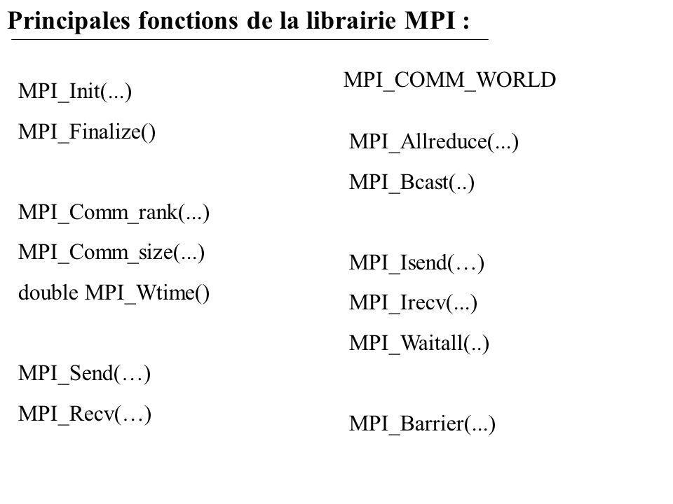 Principales fonctions de la librairie MPI : MPI_Init(...) MPI_Finalize() MPI_Comm_rank(...) MPI_Comm_size(...) double MPI_Wtime() MPI_Send(…) MPI_Recv