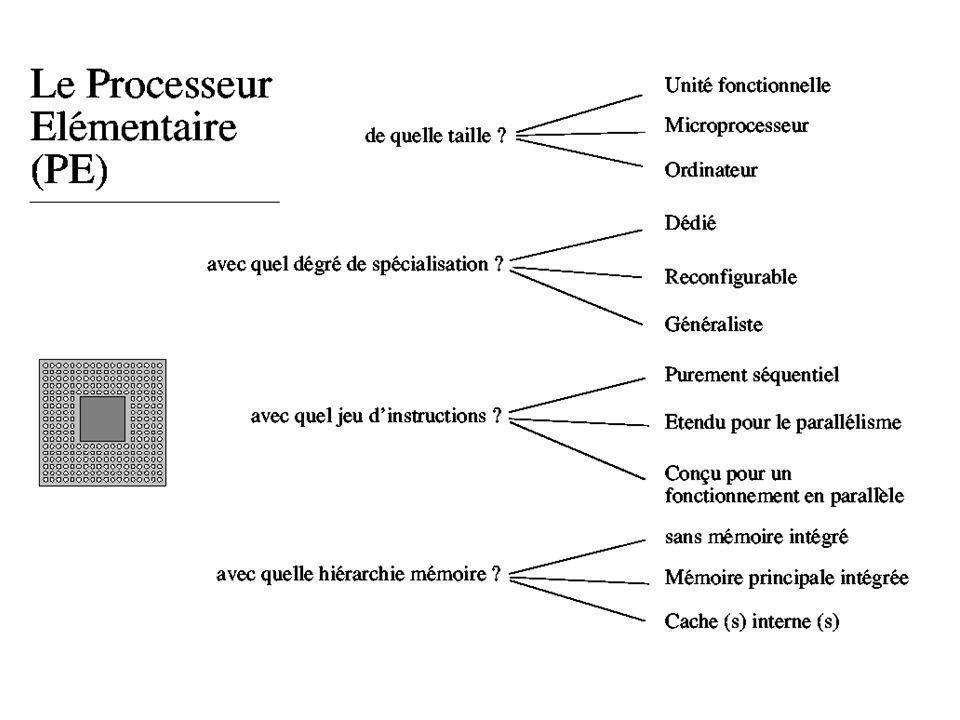 Exemple de programmation avec MPI : #include...