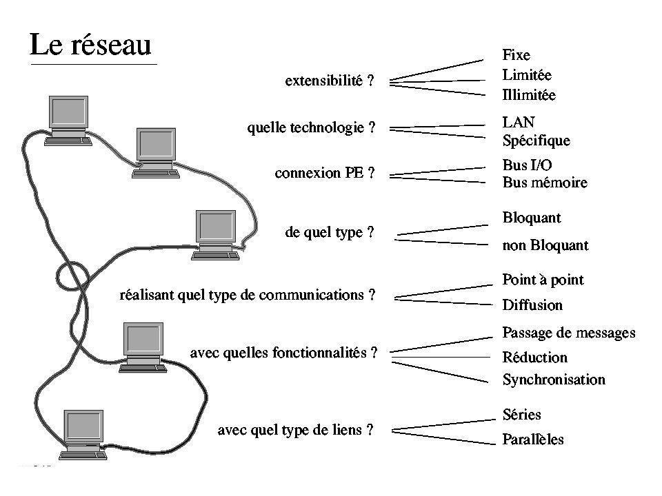Exemple de programmation parallèle (bis) : La résolution système linéaire