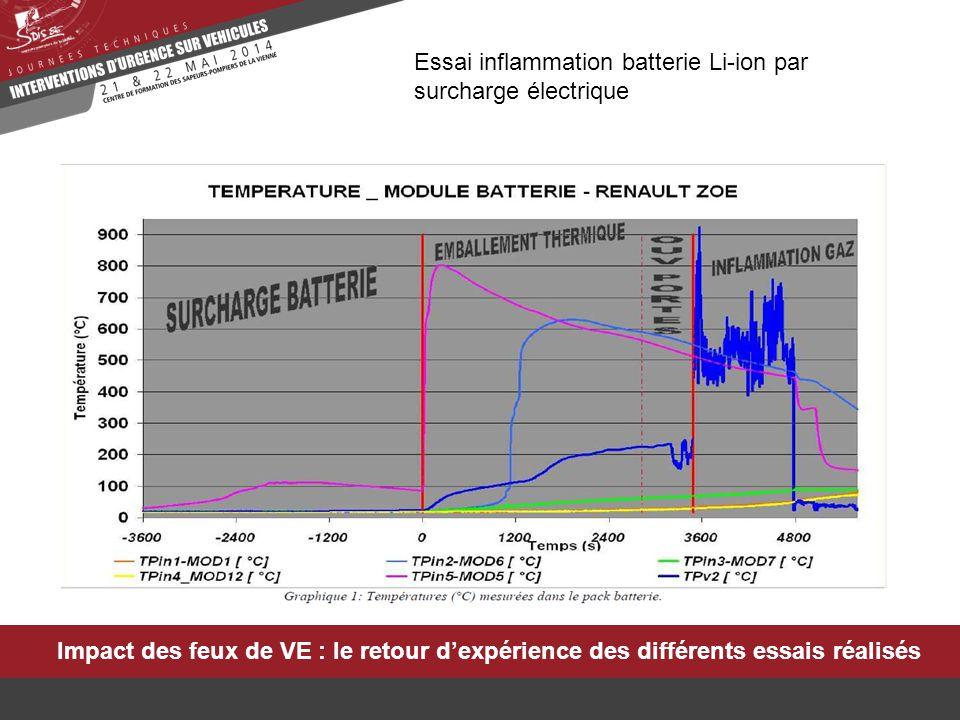Impact des feux de VE : le retour d'expérience des différents essais réalisés Essai inflammation batterie Li-ion par surcharge électrique