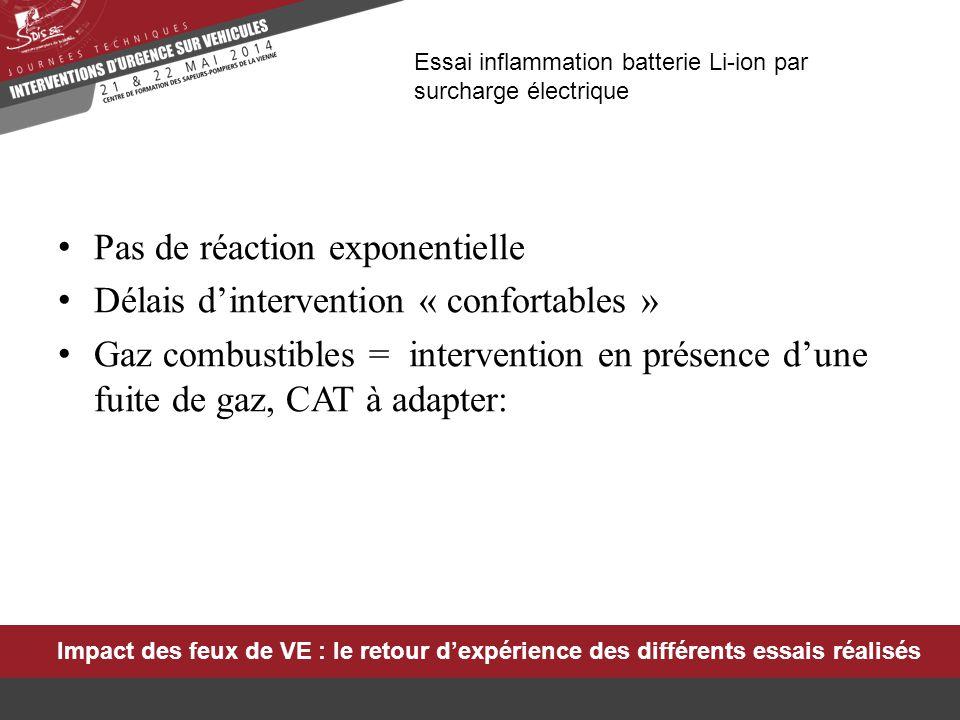 Essai inflammation batterie Li-ion par surcharge électrique Pas de réaction exponentielle Délais d'intervention « confortables » Gaz combustibles = in