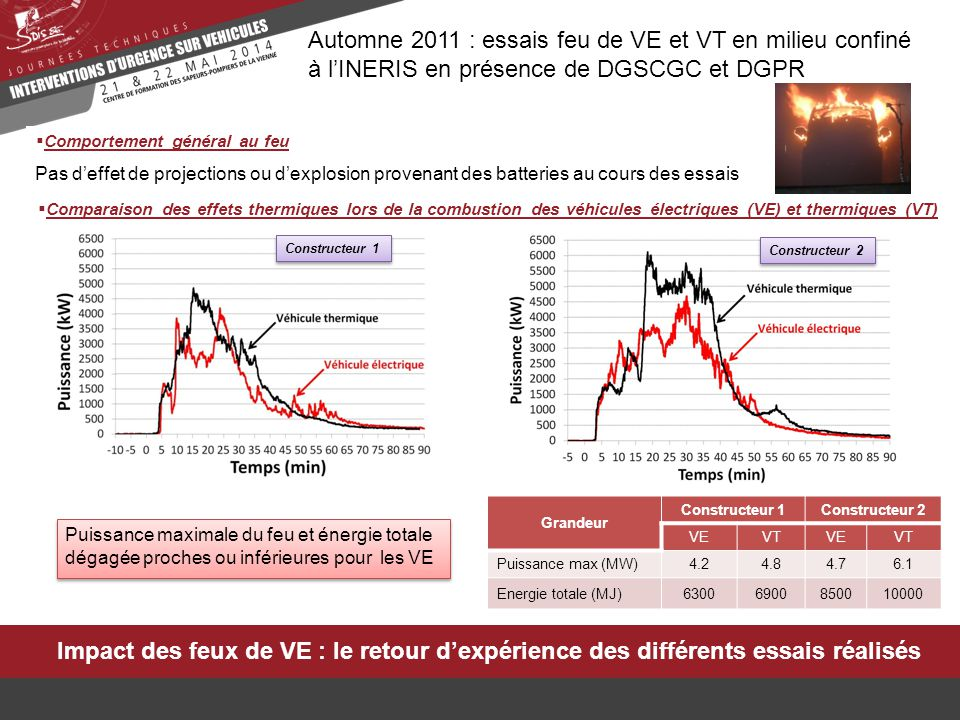 Impact des feux de VE : le retour d'expérience des différents essais réalisés Automne 2011 : essais feu de VE et VT en milieu confiné à l'INERIS en présence de DGSCGC et DGPR  Comparaison des effets toxiques lors de la combustion des véhicules électriques (VE) et thermiques (VT) Constructeur 1 Constructeur 2 Emissions de CO 2, CO, HCl, hydrocarbures, NO, NO 2, HCN et HF mesurées au cours des essais d'incendie de VE et de VT Quantités totales de CO 2, CO, HCl, hydrocarbures, NO, NO 2, HCN proches ou inférieures pour les VE HF: -Quantité significative de HF mesurée lors des essais de combustion des VE et VT -1 er pic de HF 14 min après le début de l'essai pour VE et VT  provient de la combustion de composés fluorés présents dans les 2 types de véhicules -Pics supplémentaires d'émission de HF dans le cas des VE provenant de la combustion du pack batterie  quantité totale de HF plus élevée pour les VE Combustion du pack batterie