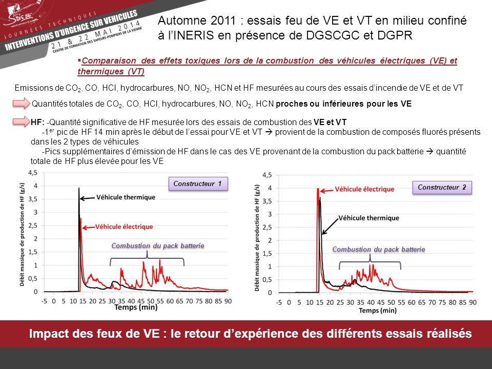 Impact des feux de VE : le retour d'expérience des différents essais réalisés Automne 2011 : essais feu de VE et VT en milieu confiné à l'INERIS en présence de DGSCGC et DGPR  Remarques générales Les résultats obtenus ne sont valables que dans la configuration des essais réalisés : départ de feu dans l'habitacle et non initié par la batterie (provoqué par un court-circuit interne ou une surcharge par exemple) Les résultats obtenus ne sont pas extrapolables à d'autres types de véhicules  influence de nombreux paramètres (technologie de batterie, son design, sa position dans le véhicule, scénario d'incendie, etc.) L'ensemble des gaz toxiques (CO, HCl, HF, NO, NO 2, HCN) émis par les feux de VE mais aussi de VT doit être pris en compte
