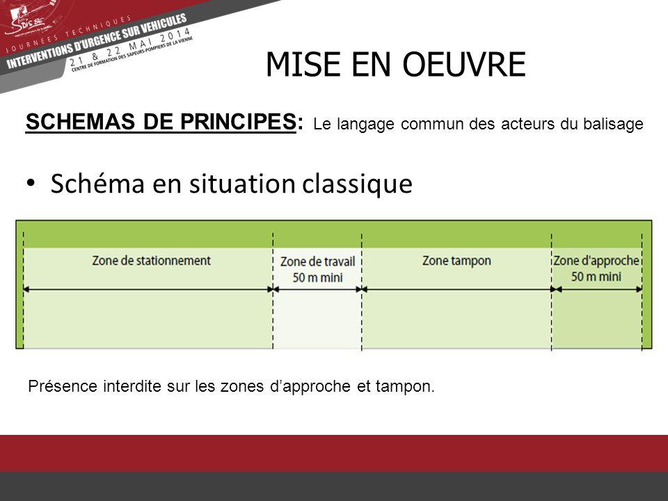 MISE EN OEUVRE SCHEMAS DE PRINCIPES: Le langage commun des acteurs du balisage Présence interdite sur les zones d'approche et tampon. Schéma en situat