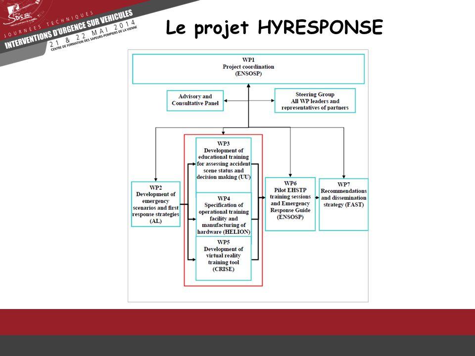 Le projet HYRESPONSE