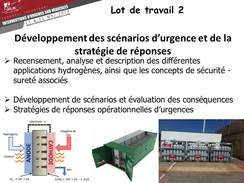 Lot de travail 2  Recensement, analyse et description des différentes applications hydrogènes, ainsi que les concepts de sécurité - sureté associés 