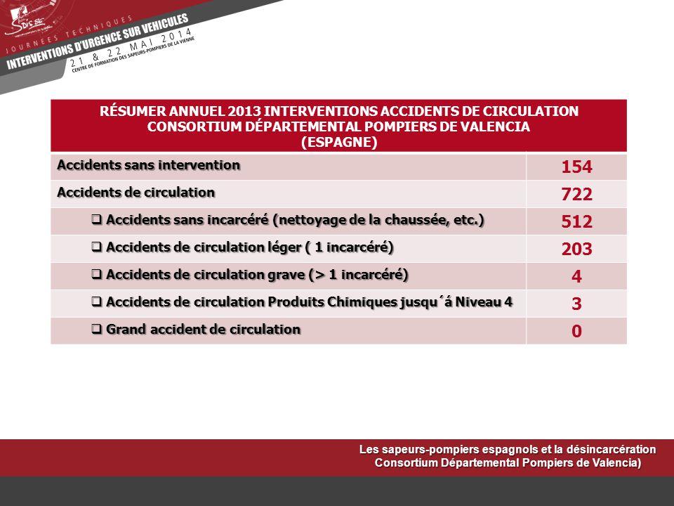 RÉSUMER ANNUEL 2013 INTERVENTIONS ACCIDENTS DE CIRCULATION CONSORTIUM DÉPARTEMENTAL POMPIERS DE VALENCIA (ESPAGNE) Accidents sans intervention 154 Acc