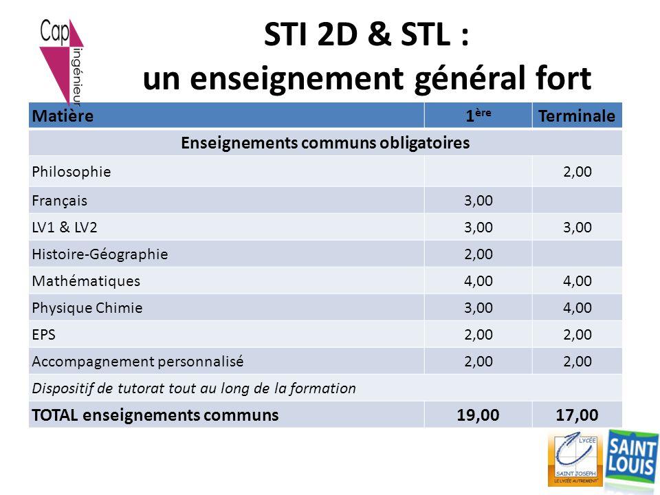 STI 2D & STL : un enseignement général fort Matière1 ère Terminale Enseignements communs obligatoires Philosophie2,00 Français3,00 LV1 & LV23,00 Histo