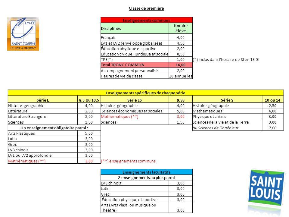 Classe de première Enseignements communs Disciplines Horaire élève Français4,00 LV1 et LV2 (enveloppe globalisée)4,50 Éducation physique et sportive2,