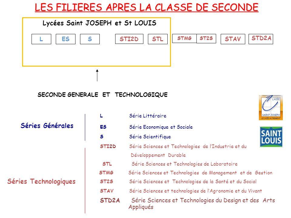 LES FILIERES APRES LA CLASSE DE SECONDE SECONDE GENERALE ET TECHNOLOGIQUE LESS STMG STL ST2S STI2DSTAV Séries Générales Séries Technologiques LSérie L