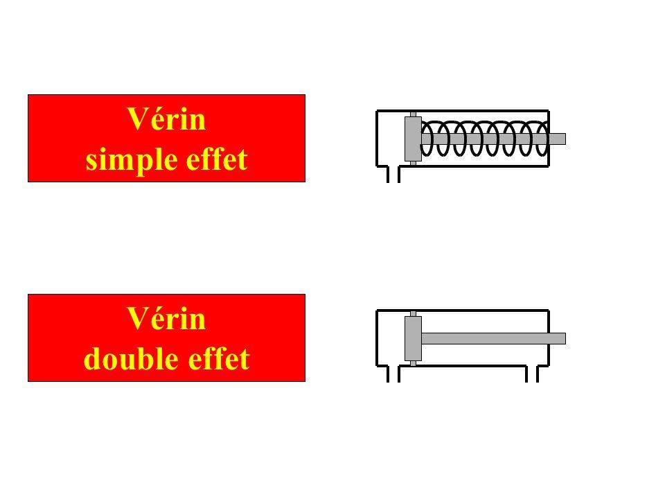 Vérin simple effet Vérin double effet