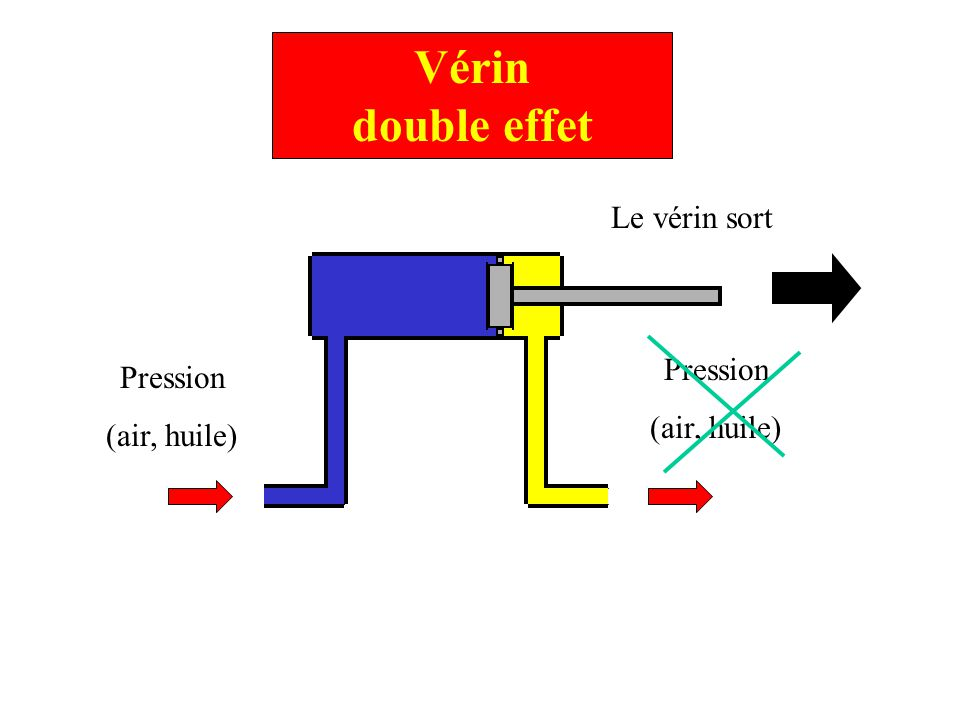 Vérin double effet Pression (air, huile) Pression (air, huile) Le vérin sort