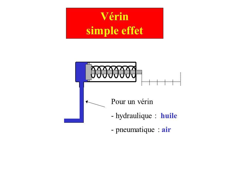 Vérin simple effet 1.Augmentation de la pression (air, huile) 2.