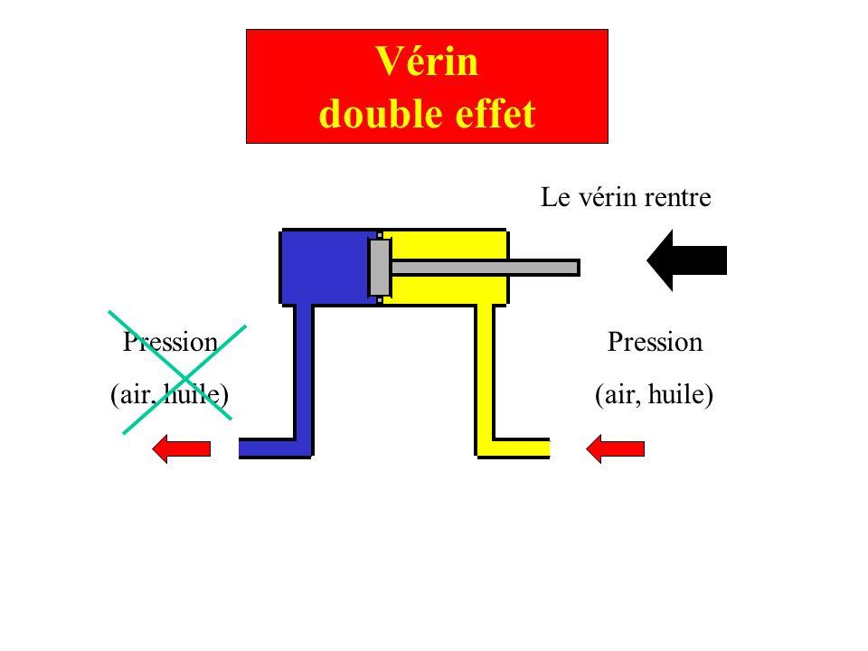 Vérin double effet Pression (air, huile) Pression (air, huile) Le vérin rentre