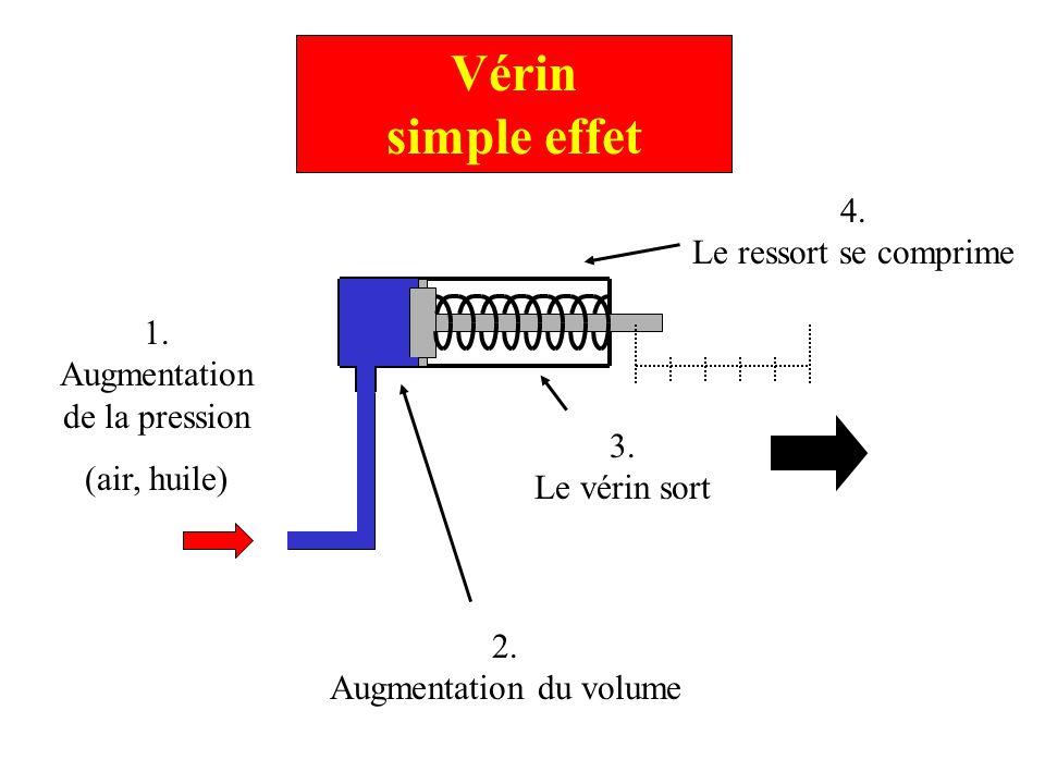 Vérin simple effet 1. Augmentation de la pression (air, huile) 2. Augmentation du volume 4. Le ressort se comprime 3. Le vérin sort