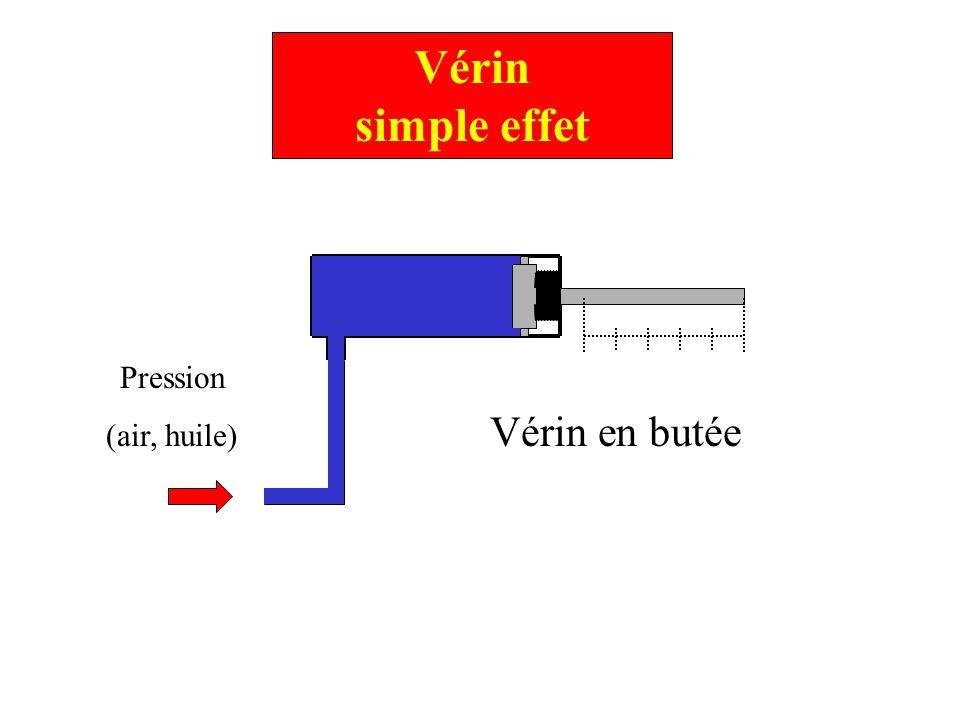 Vérin simple effet 1.Absence de pression Sortie du fluide (huile ou air) 4.