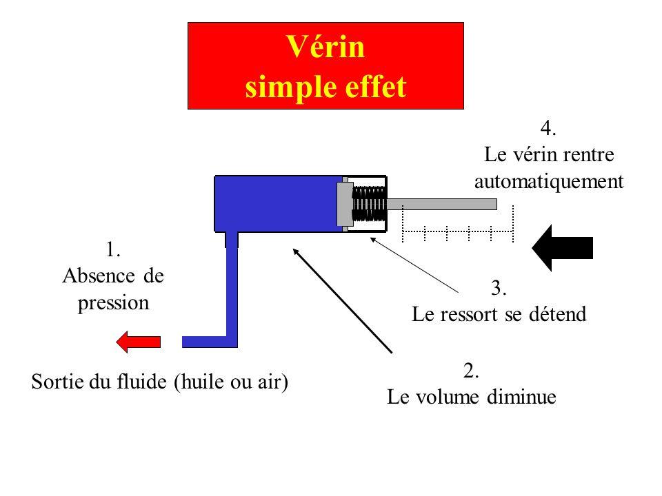 Vérin simple effet 1. Absence de pression Sortie du fluide (huile ou air) 4. Le vérin rentre automatiquement 3. Le ressort se détend 2. Le volume dimi