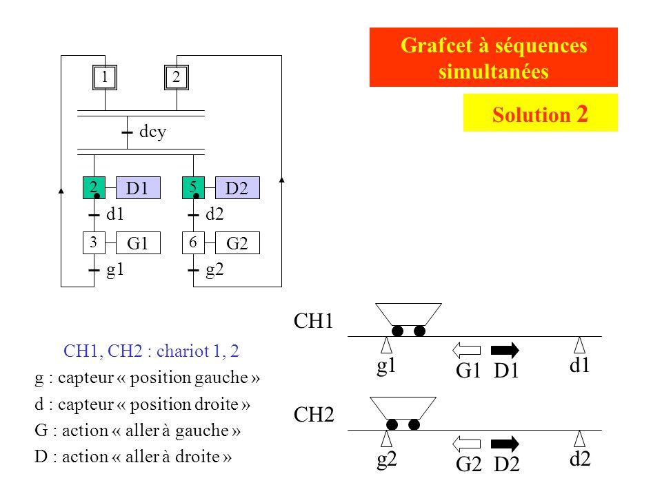 g2d2 g1d1 CH1 CH2 CH1, CH2 : chariot 1, 2 g : capteur « position gauche » d : capteur « position droite » G : action « aller à gauche » D : action « aller à droite » Grafcet à séquences simultanées G1 D1 G2 D2 dcy D1 d1 G1 g1 dcy 2 1 3 D2 d2 G2 g2 5 6 2 Solution 2