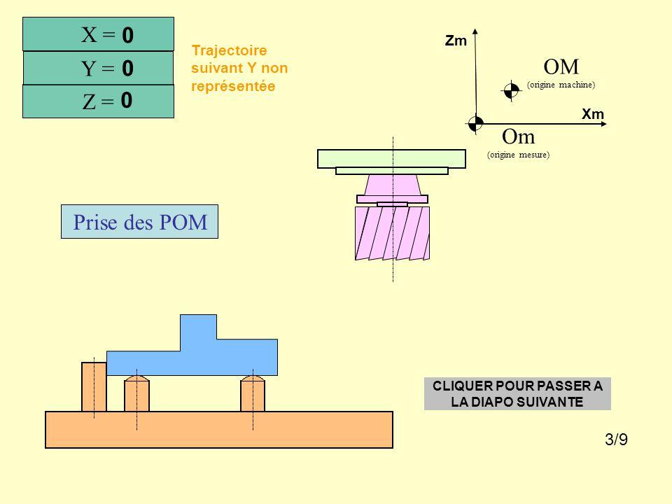 Prise des POM Trajectoire suivant Y non représentée X = Z = Y = 0 0 0 Om (origine mesure) OM (origine machine) Xm Zm CLIQUER POUR PASSER A LA DIAPO SUIVANTE 3/9