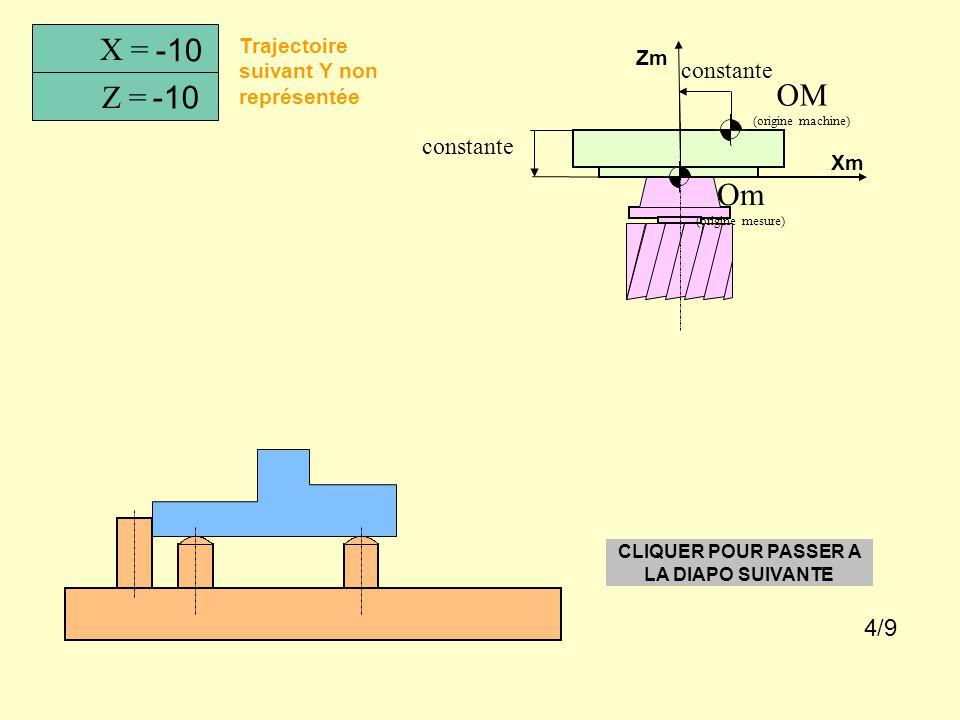 Prise des POM Trajectoire suivant Y non représentée X = Z = Y = 0 0 0 Om (origine mesure) OM (origine machine) Xm Zm CLIQUER POUR PASSER A LA DIAPO SU