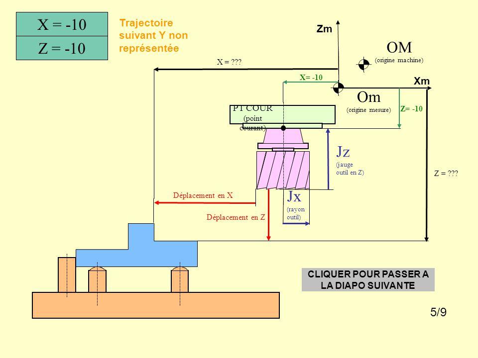 Om (origine mesure) X = Z = constante OM (origine machine) Trajectoire suivant Y non représentée -10 Xm Zm CLIQUER POUR PASSER A LA DIAPO SUIVANTE 4/9