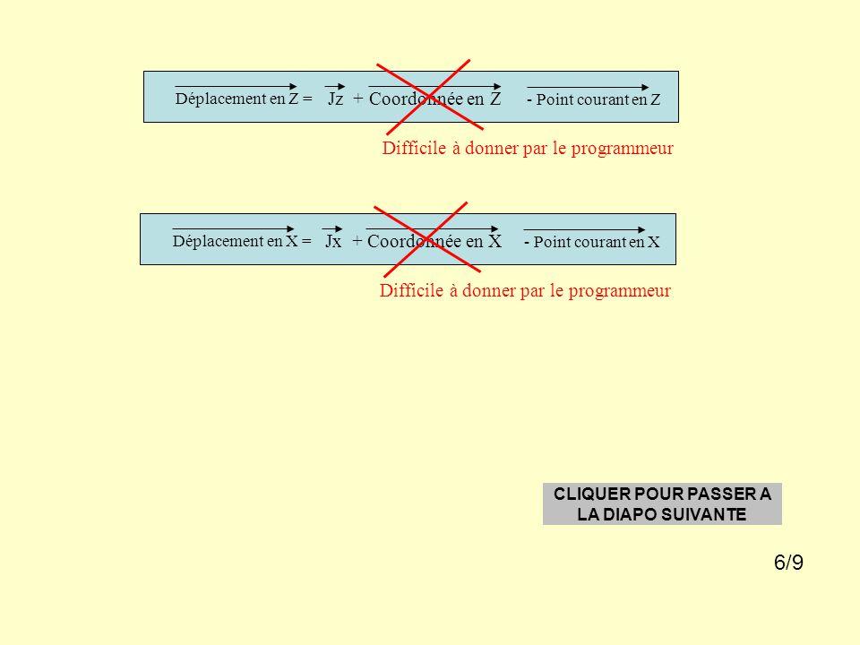 Déplacement en Z = Déplacement en X = Jz + Coordonnée en Z Jx + Coordonnée en X Difficile à donner par le programmeur - Point courant en Z - Point courant en X CLIQUER POUR PASSER A LA DIAPO SUIVANTE 6/9