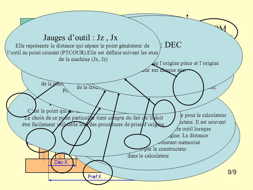 CLIQUER POUR FAIRE APPARAÎTRE UNE BULLE X = -10 Z = -10 PT COUR (point courant) Déplacement en Z Jz (jauge outil en Z) Trajectoire suivant Y non représentée Om (origine mesure) OM (origine machine) Xm Zm Déplacement en X Jx (rayon outil) X= -10 Z= -10 Op Coordonnée en Z OP Coordonnée en X Dec X Dec Z Pref X Pref Z Origine machine : OM Position physique d'un point de l'élément mobile, butée détectée par un contact électrique lors de l'initialisation ou de la prise d'origine machine (POM).