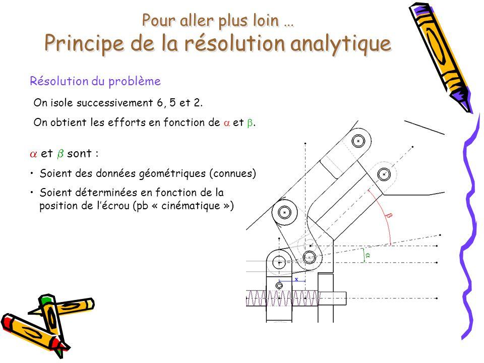 Pour aller plus loin … Principe de la résolution analytique Résolution du problème On isole successivement 6, 5 et 2. On obtient les efforts en foncti