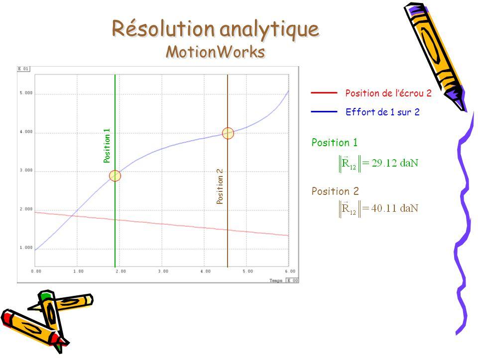Résolution analytique MotionWorks Position de l'écrou 2 Effort de 1 sur 2 Position 1 Position 2 Position 1 Position 2