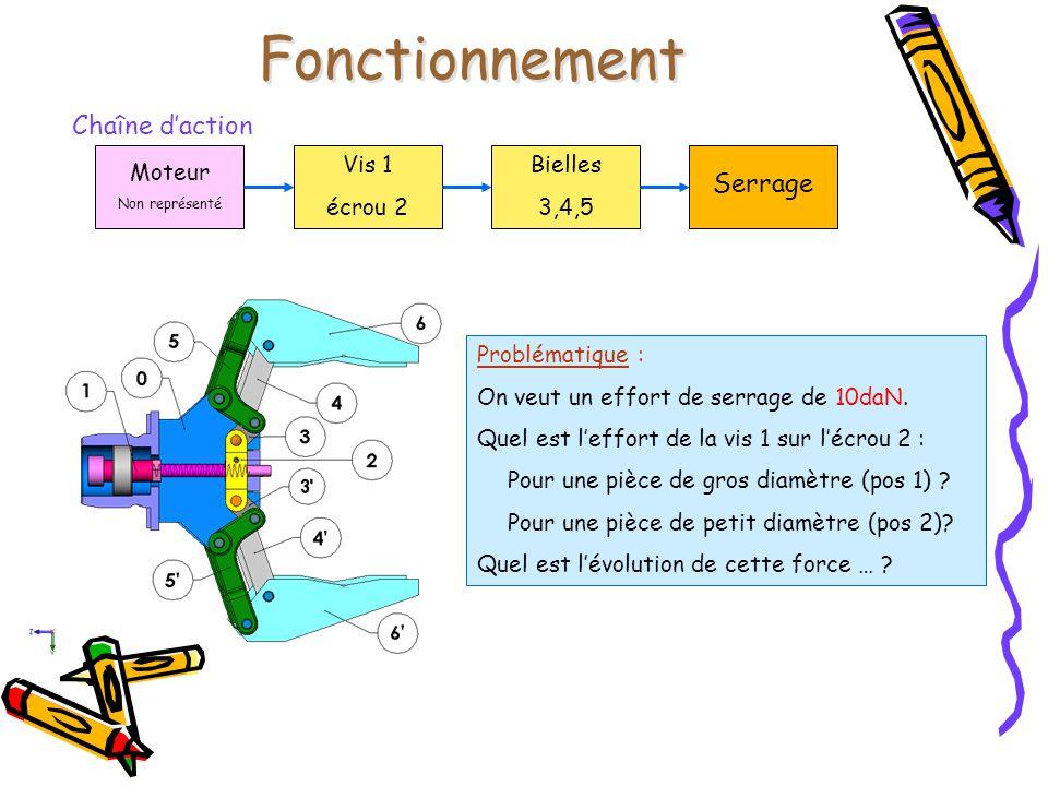 Fonctionnement Chaîne d'action Moteur Non représenté Vis 1 écrou 2 Bielles 3,4,5 Serrage Problématique : On veut un effort de serrage de 10daN. Quel e
