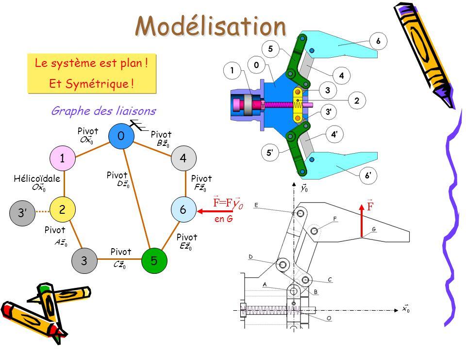 3' Modélisation Le système est plan ! Et Symétrique ! Pivot HélicoïdalePivot en G Graphe des liaisons 0 1 2 4 6 53