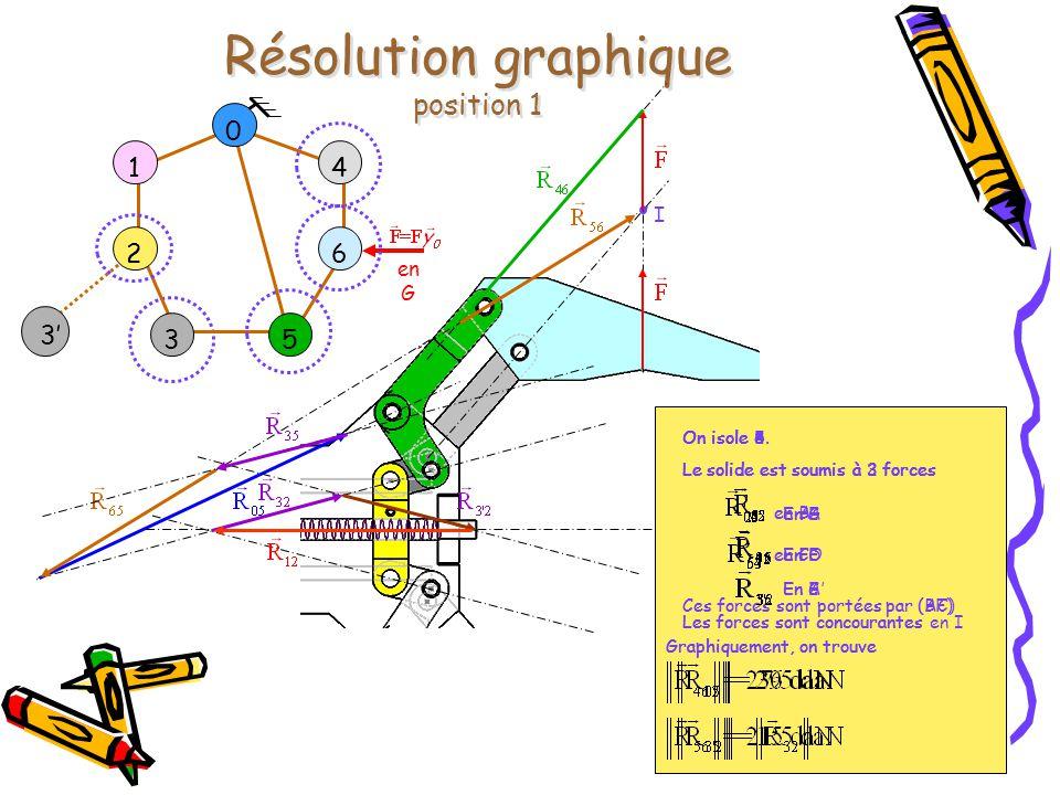 Position 2 … et Résultats ForcePosition 1Position 2 27.5 daN31.5 daN 21.5 daN31.5 daN 15 daN20 daN 36 daN51.5 daN 29 daN40 daN Résultats Position 2 : Les isolements et les constructions graphiques sont les mêmes, sauf pour déterminer Les forces sont parallèles.