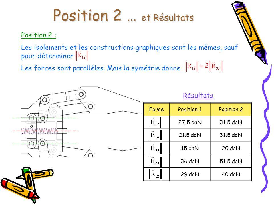 Position 2 … et Résultats ForcePosition 1Position 2 27.5 daN31.5 daN 21.5 daN31.5 daN 15 daN20 daN 36 daN51.5 daN 29 daN40 daN Résultats Position 2 :