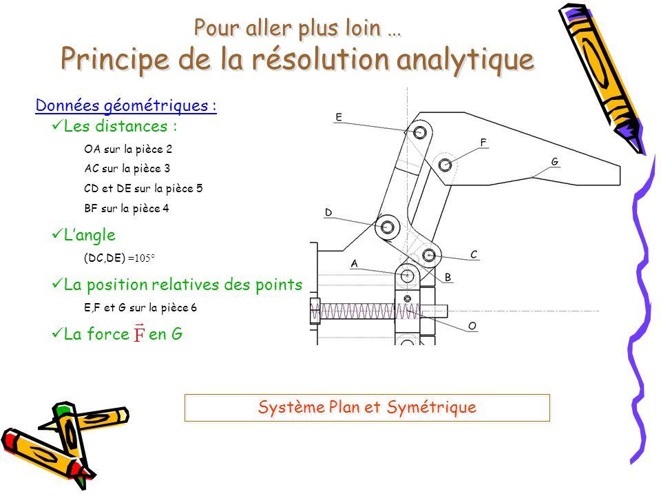 Forces BDF : Liaison pivot 0/4 : Liaison pivot 0/5 : Liaison hélicoïdale 1/2 : Liaison pivot 3/5 : Liaison pivot 5/6 : Liaison pivot 2/3 : Liaison pivot 6/4 : Action extérieure : 13 inconnues 5 systèmes à isoler = 15 équations Pb Isostatique